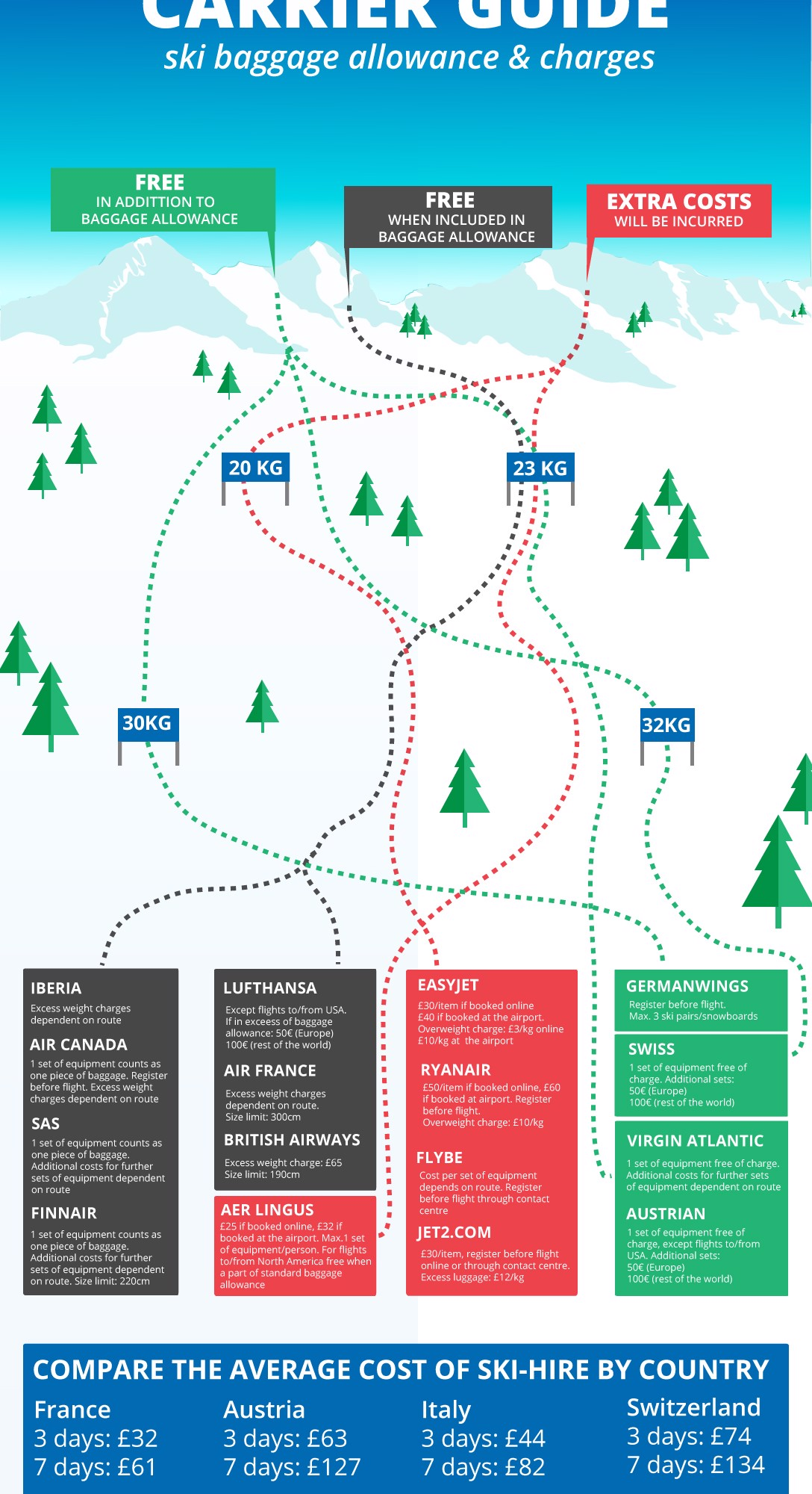 Ski baggage airlines fees infographic